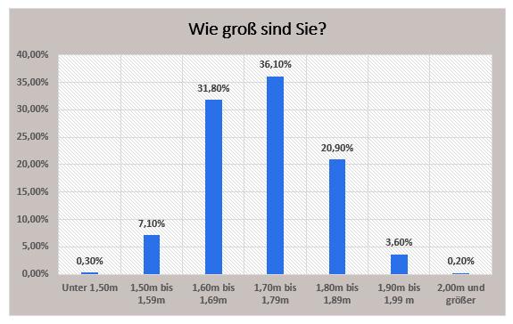 Durchschnittsgröße mann deutschland 2016 - Die Einführung