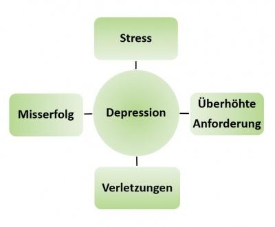 Depressionen Im Spitzensport Ursachen Symptome Behandlung