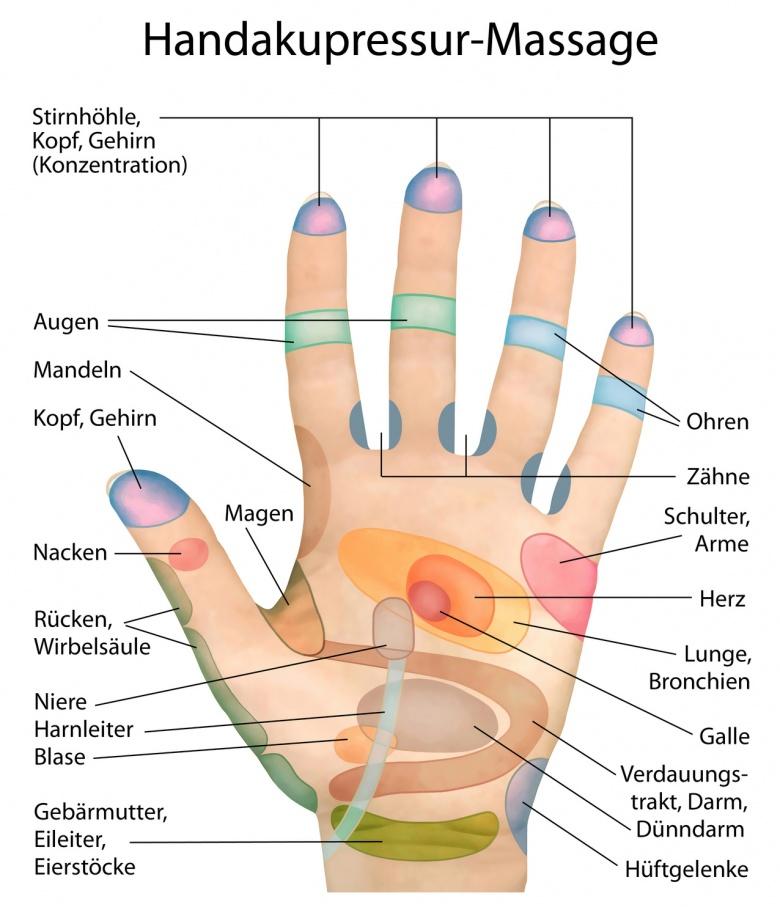 Zwischen Daumen und Zeigefinger