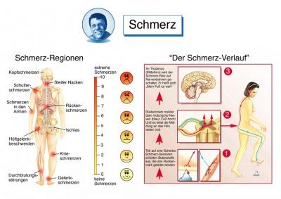 Schmerzen unter der linken rippe
